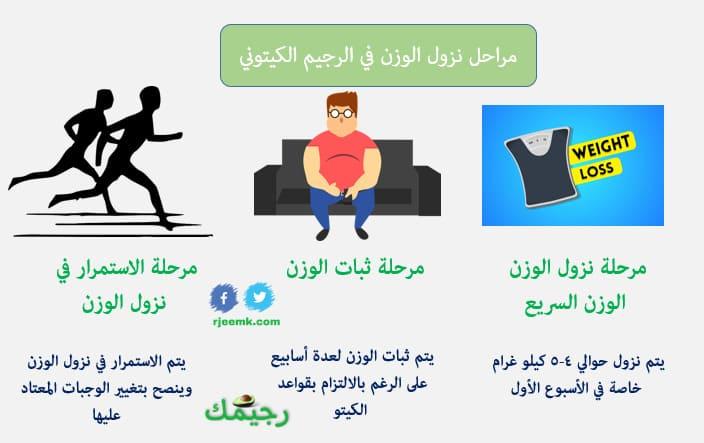 مراحل نزول الوزن في الرجيم الكيتوني