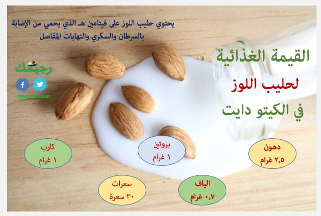 القيمة الغذائية في حليب اللوز كيت