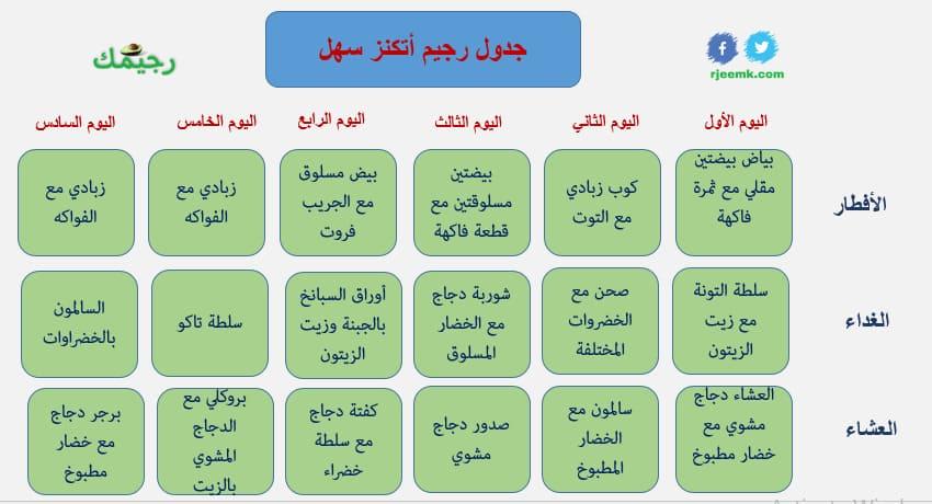 جدول رجيم اتكنز المرحلة الاولى